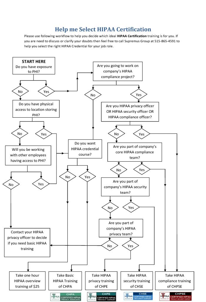 HIPAA-Course